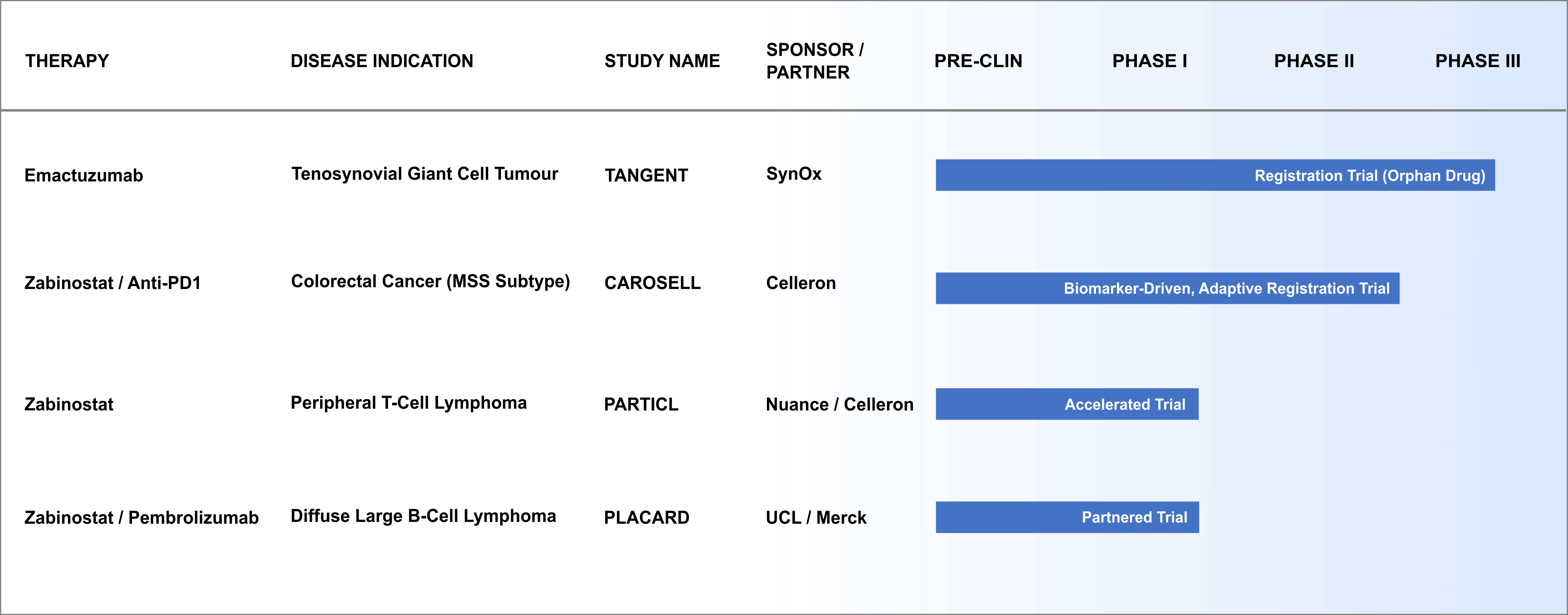 6. Clinical Trials Pipeline